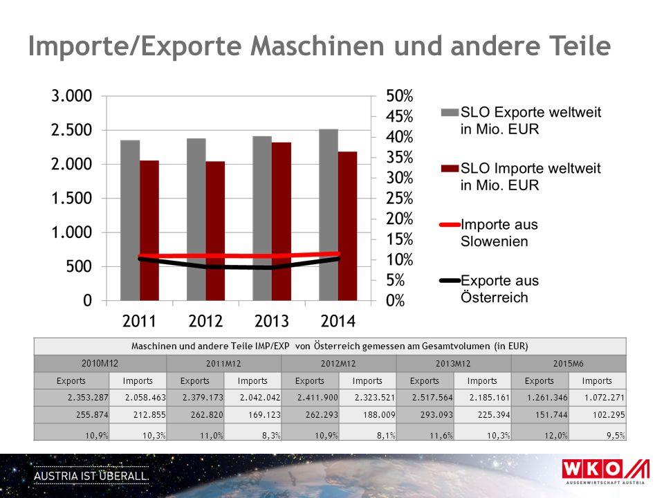 Maschinen und andere Teile IMP/EXP von Österreich gemessen am Gesamtvolumen (in EUR) 2010M12 2011M122012M122013M122015M6 ExportsImportsExportsImportsE