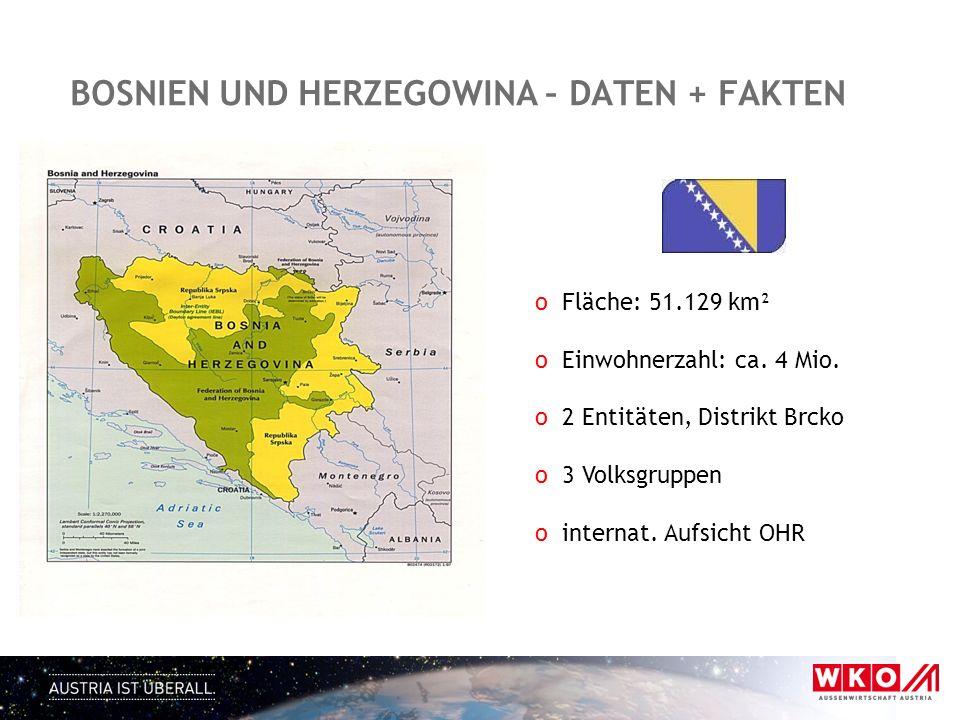 BOSNIEN UND HERZEGOWINA – DATEN + FAKTEN o Fläche: 51.129 km² o Einwohnerzahl: ca. 4 Mio. o 2 Entitäten, Distrikt Brcko o 3 Volksgruppen o internat. A