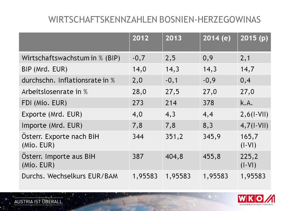 WIRTSCHAFTSKENNZAHLEN BOSNIEN-HERZEGOWINAS 201220132014 (e)2015 (p) Wirtschaftswachstum in % (BIP)-0,72,50,92,1 BIP (Mrd. EUR)14,014,3 14,7 durchschn.
