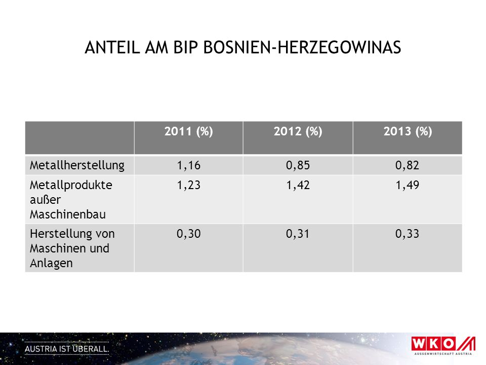 ANTEIL AM BIP BOSNIEN-HERZEGOWINAS 2011 (%)2012 (%)2013 (%) Metallherstellung1,160,850,82 Metallprodukte außer Maschinenbau 1,231,421,49 Herstellung v