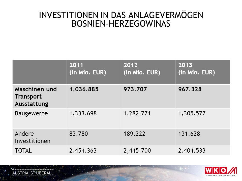 INVESTITIONEN IN DAS ANLAGEVERMÖGEN BOSNIEN-HERZEGOWINAS 2011 (in Mio. EUR) 2012 (in Mio. EUR) 2013 (in Mio. EUR) Maschinen und Transport Ausstattung