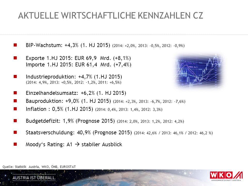 AKTUELLE WIRTSCHAFTLICHE KENNZAHLEN CZ BIP-Wachstum: +4,3% (1. HJ 2015) (2014: +2,0%, 2013: -0,5%, 2012: -0,9%) Exporte 1.HJ 2015: EUR 69,9 Mrd. (+8,1
