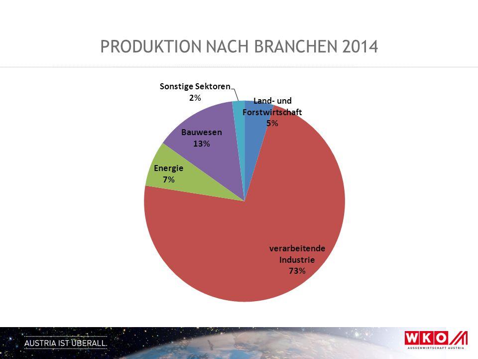PRODUKTION NACH BRANCHEN 2014
