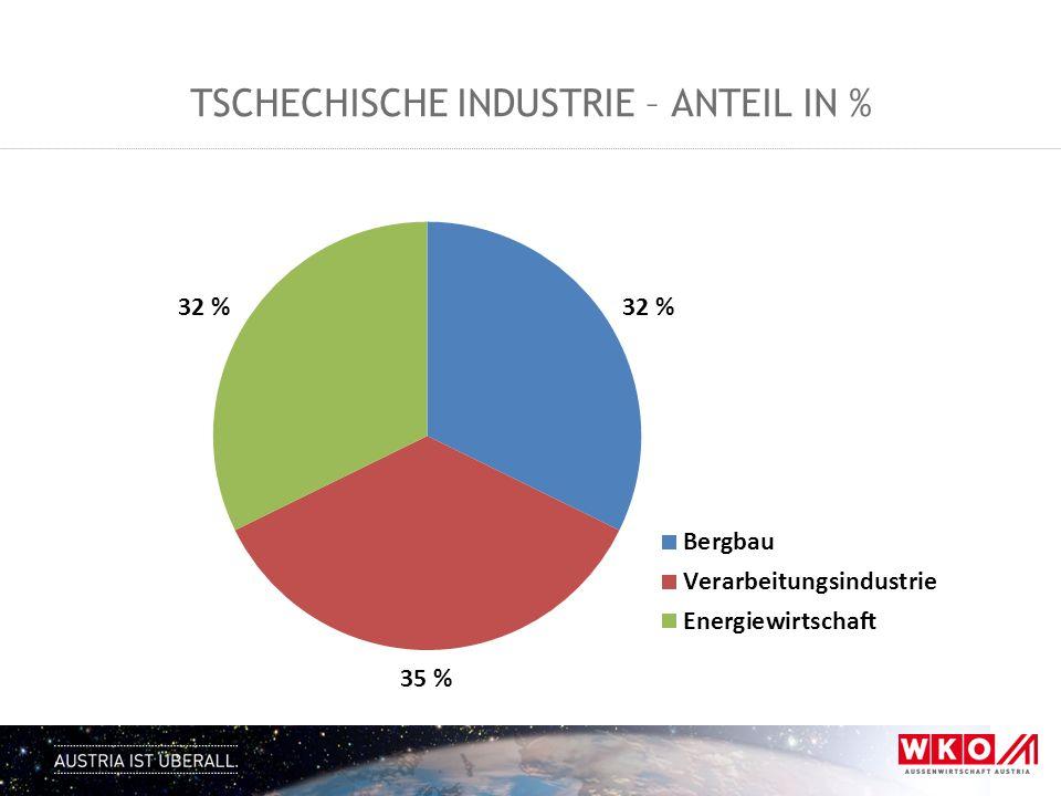 Höchste Pro-Kopf-Abnahme weltweit, 1.300 EUR/Kopf 11% österreichischer Marktanteil in Slowenien 48% aller Auslandsinvestitionen in Slowenien aus Österreich Trend: Kontinuierlicher Zustrom österreichischer Investoren Große Chancen im Bereich Technologietransfer (Know-how) Slowenien ist Weltmeister.