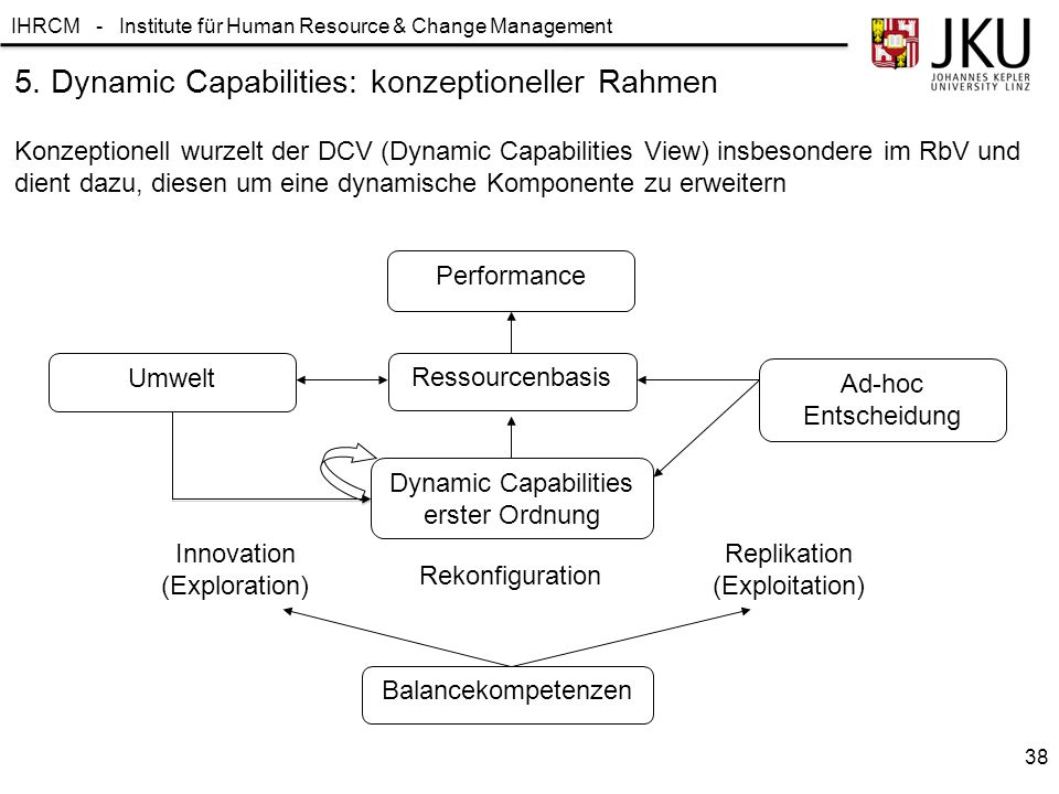 IHRCM - Institute für Human Resource & Change Management Ressourcenbasis Performance Umwelt Dynamic Capabilities erster Ordnung Ad-hoc Entscheidung In