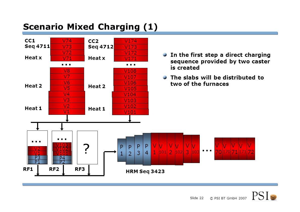 Farben Buttons der Geschäftsgebiete Linienstärken 1 Punkt Städtebutton © PSI BT GmbH 2007 Slide 22 V4 V3 V2 V1 V8 V7 V6 V5 V74 V73 V72 V71 … CC1 Seq 4