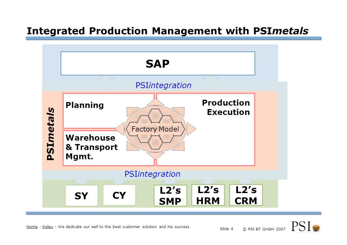 Farben Buttons der Geschäftsgebiete Linienstärken 1 Punkt Städtebutton © PSI BT GmbH 2007 Slide 5 Summary of PES Functionality PSImetals PES Production Execution System 1.