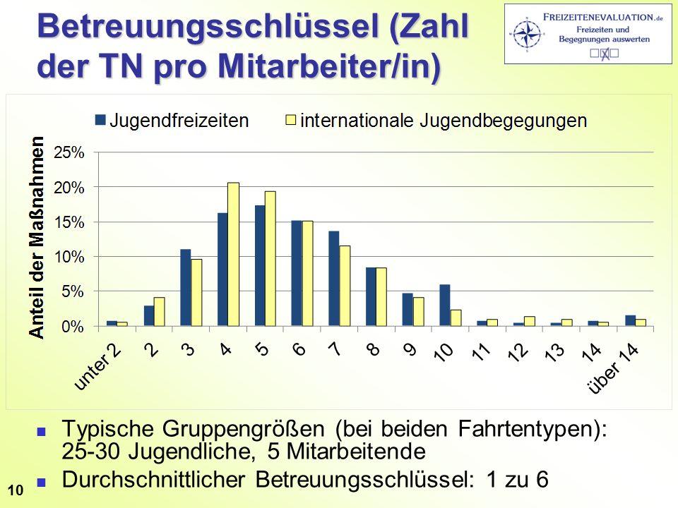 Betreuungsschlüssel (Zahl der TN pro Mitarbeiter/in) Typische Gruppengrößen (bei beiden Fahrtentypen): 25-30 Jugendliche, 5 Mitarbeitende Durchschnittlicher Betreuungsschlüssel: 1 zu 6 10