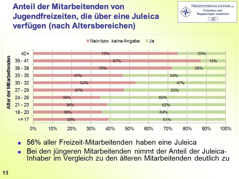 Anteil der Mitarbeitenden von Jugendfreizeiten, die über eine Juleica verfügen (nach Altersbereichen) 56% aller Freizeit-Mitarbeitenden haben eine Juleica Bei den jüngeren Mitarbeitenden nimmt der Anteil der Juleica- Inhaber im Vergleich zu den älteren Mitarbeitenden deutlich zu 13