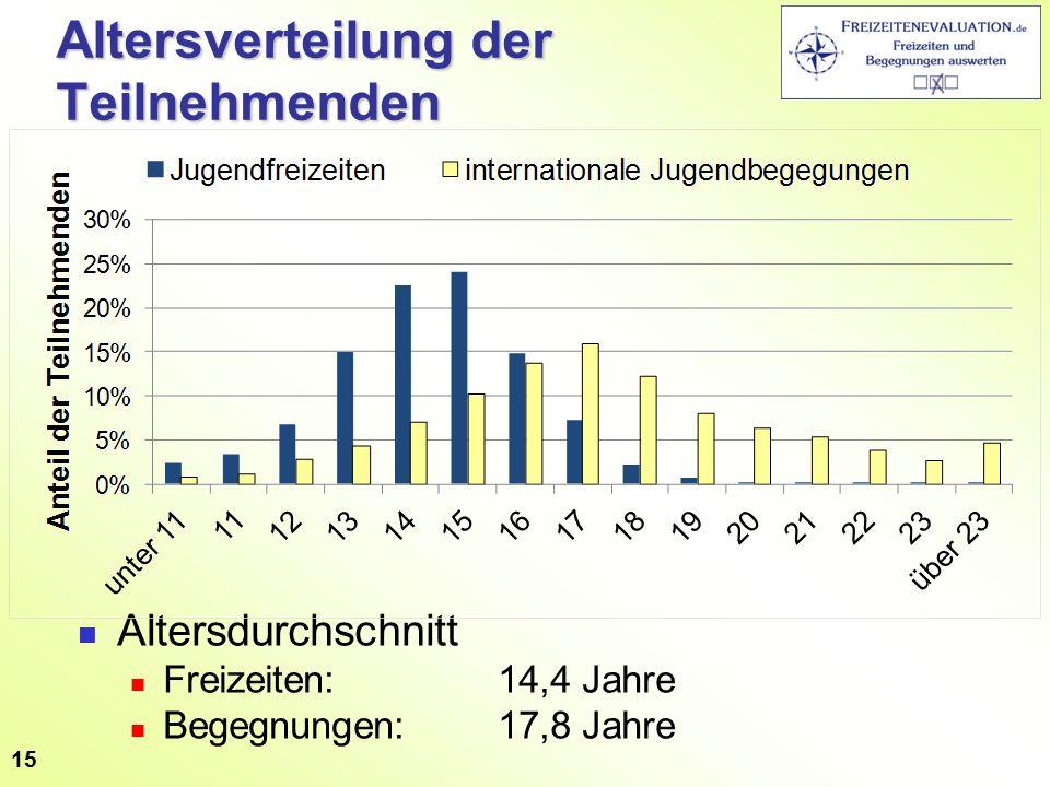 Altersverteilung der Teilnehmenden Altersdurchschnitt Freizeiten: 14,4 Jahre Begegnungen:17,8 Jahre 15