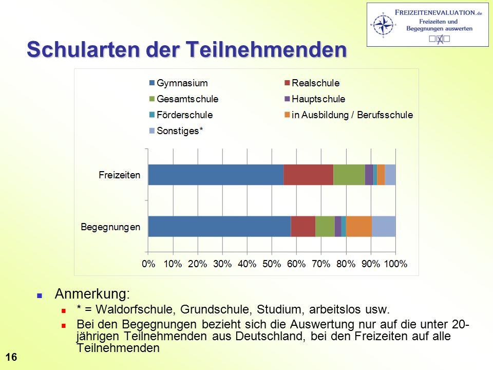 Schularten der Teilnehmenden Anmerkung: * = Waldorfschule, Grundschule, Studium, arbeitslos usw.