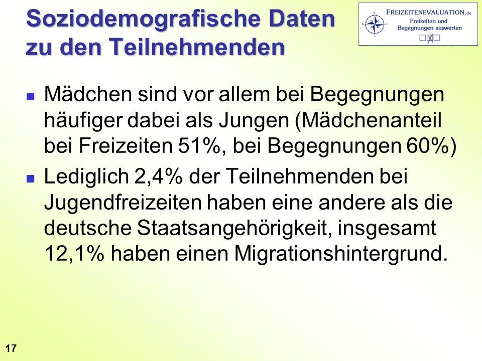 Soziodemografische Daten zu den Teilnehmenden Mädchen sind vor allem bei Begegnungen häufiger dabei als Jungen (Mädchenanteil bei Freizeiten 51%, bei Begegnungen 60%) Lediglich 2,4% der Teilnehmenden bei Jugendfreizeiten haben eine andere als die deutsche Staatsangehörigkeit, insgesamt 12,1% haben einen Migrationshintergrund.