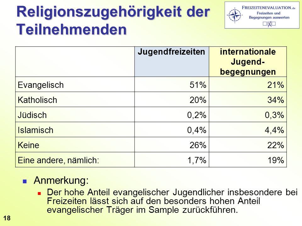 Religionszugehörigkeit der Teilnehmenden 18 Jugendfreizeiteninternationale Jugend- begegnungen Evangelisch51%21% Katholisch20%34% Jüdisch0,2%0,3% Isla