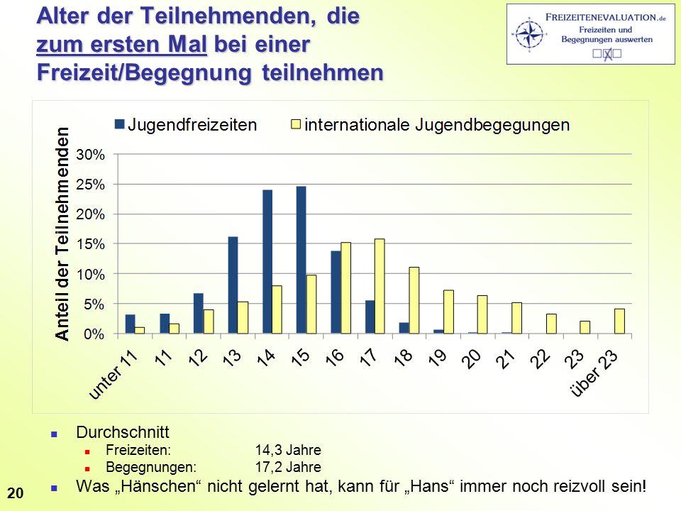 """Alter der Teilnehmenden, die zum ersten Mal bei einer Freizeit/Begegnung teilnehmen Durchschnitt Freizeiten: 14,3 Jahre Begegnungen:17,2 Jahre Was """"Hä"""