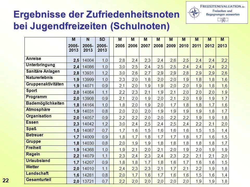 Ergebnisse der Zufriedenheitsnoten bei Jugendfreizeiten (Schulnoten) M 2005- 2013 N 2005- 2013 SD 2005- 2013 M 2005 M 2006 M 2007 M 2008 M 2009 M 2010