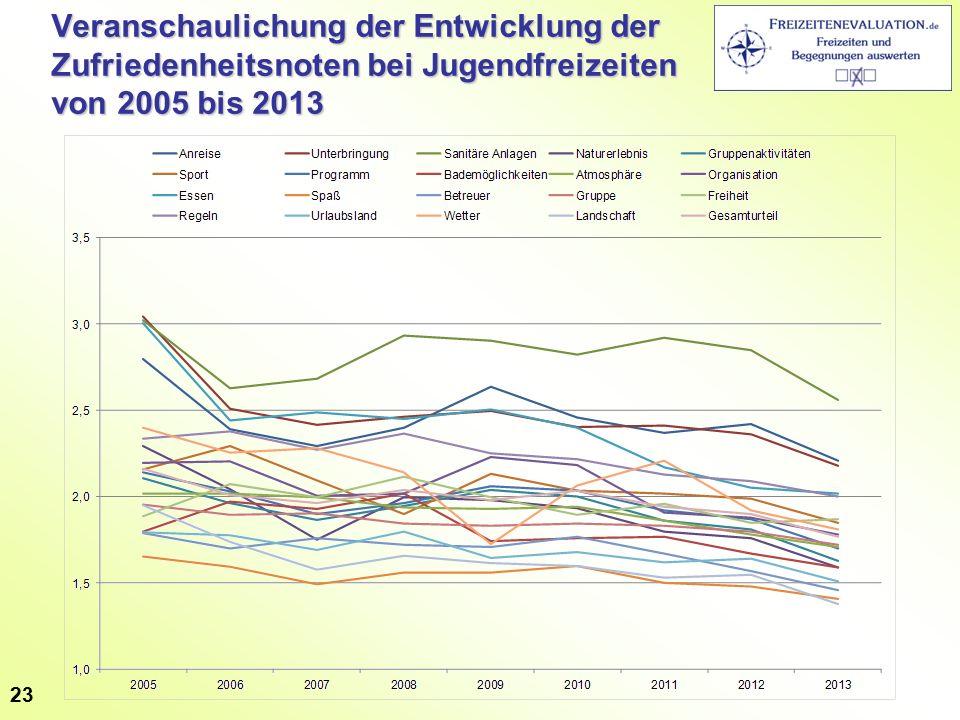 Veranschaulichung der Entwicklung der Zufriedenheitsnoten bei Jugendfreizeiten von 2005 bis 2013 23