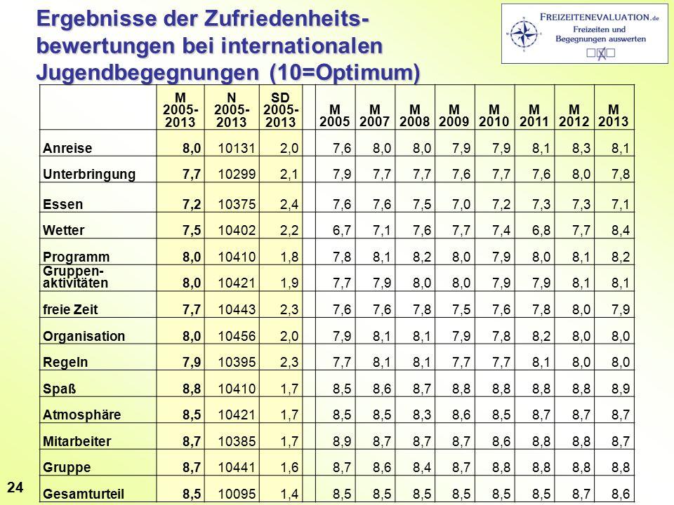 Ergebnisse der Zufriedenheits- bewertungen bei internationalen Jugendbegegnungen (10=Optimum) M 2005- 2013 N 2005- 2013 SD 2005- 2013 M 2005 M 2007 M 2008 M 2009 M 2010 M 2011 M 2012 M 2013 Anreise8,0101312,0 7,68,0 7,9 8,18,38,1 Unterbringung7,7102992,1 7,97,7 7,67,77,68,07,8 Essen7,2103752,4 7,6 7,57,07,27,3 7,1 Wetter7,5104022,2 6,77,17,67,77,46,87,78,4 Programm8,0104101,8 7,88,18,28,07,98,08,18,2 Gruppen- aktivitäten8,0104211,9 7,77,98,0 7,9 8,1 freie Zeit7,7104432,3 7,6 7,87,57,67,88,07,9 Organisation8,0104562,0 7,98,1 7,97,88,28,0 Regeln7,9103952,3 7,78,1 7,7 8,18,0 Spaß8,8104101,7 8,58,68,78,8 8,9 Atmosphäre8,5104211,7 8,5 8,38,68,58,7 Mitarbeiter8,7103851,7 8,98,7 8,68,8 8,7 Gruppe8,7104411,6 8,78,68,48,78,8 Gesamturteil8,5100951,4 8,5 8,78,6 24