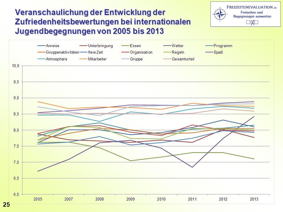 Veranschaulichung der Entwicklung der Zufriedenheitsbewertungen bei internationalen Jugendbegegnungen von 2005 bis 2013 25