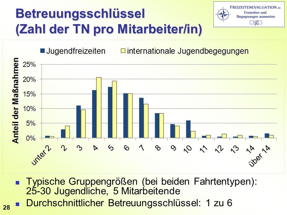 Betreuungsschlüssel (Zahl der TN pro Mitarbeiter/in) Typische Gruppengrößen (bei beiden Fahrtentypen): 25-30 Jugendliche, 5 Mitarbeitende Durchschnittlicher Betreuungsschlüssel: 1 zu 6 28