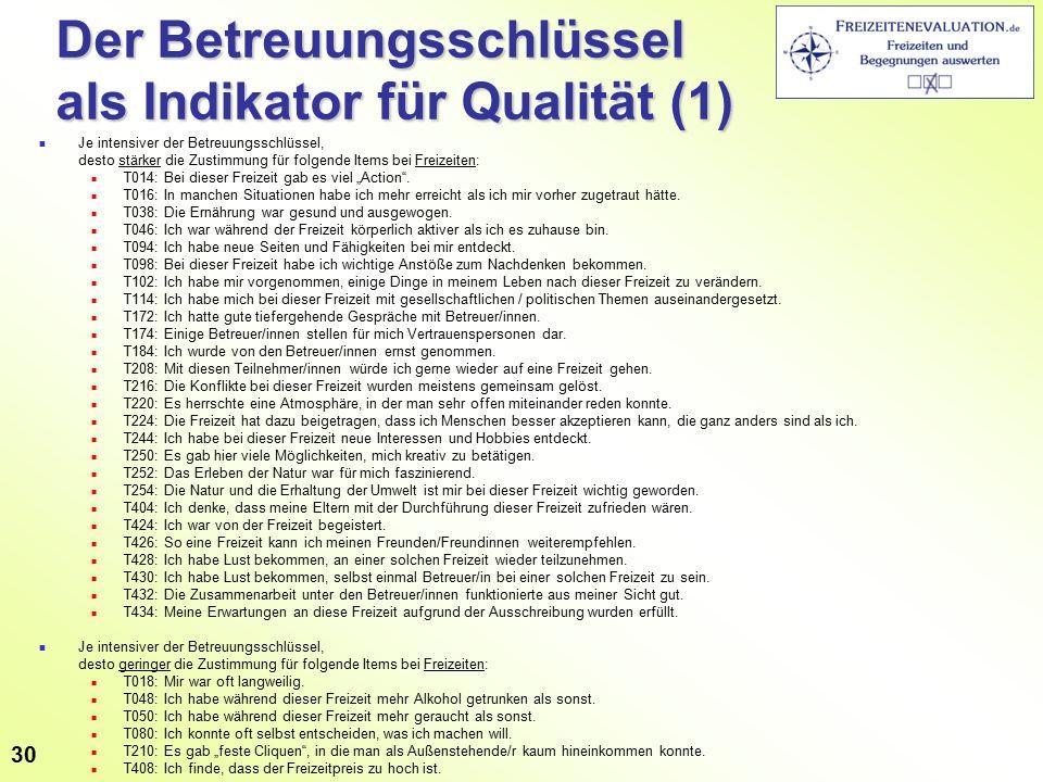 """Der Betreuungsschlüssel als Indikator für Qualität (1) Je intensiver der Betreuungsschlüssel, desto stärker die Zustimmung für folgende Items bei Freizeiten: T014: Bei dieser Freizeit gab es viel """"Action ."""