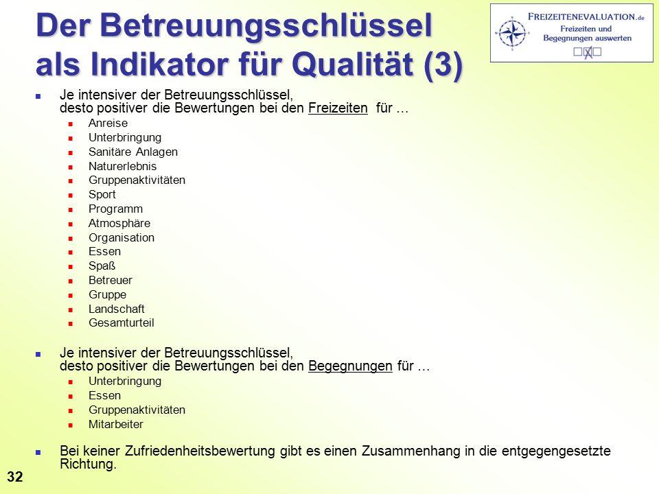 Der Betreuungsschlüssel als Indikator für Qualität (3) Je intensiver der Betreuungsschlüssel, desto positiver die Bewertungen bei den Freizeiten für …