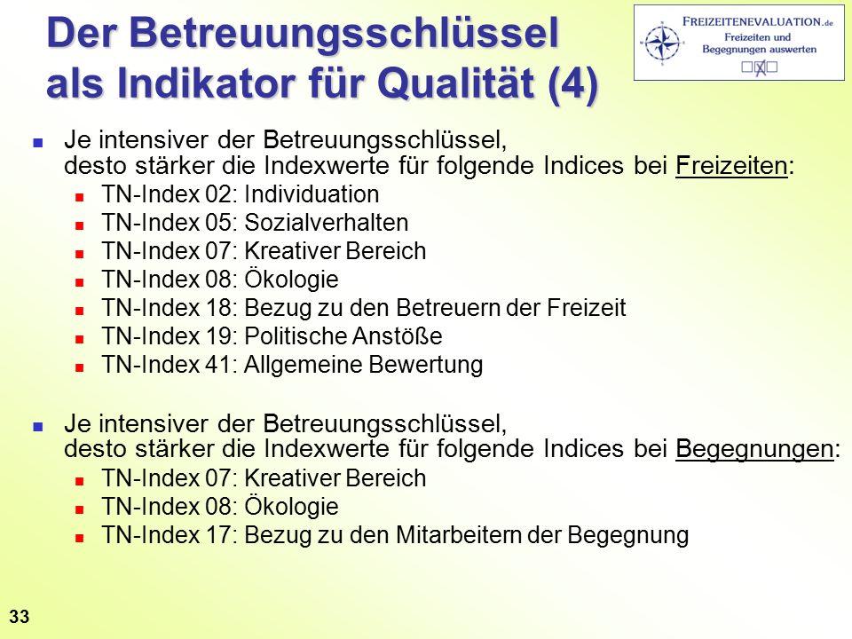 Der Betreuungsschlüssel als Indikator für Qualität (4) Je intensiver der Betreuungsschlüssel, desto stärker die Indexwerte für folgende Indices bei Fr