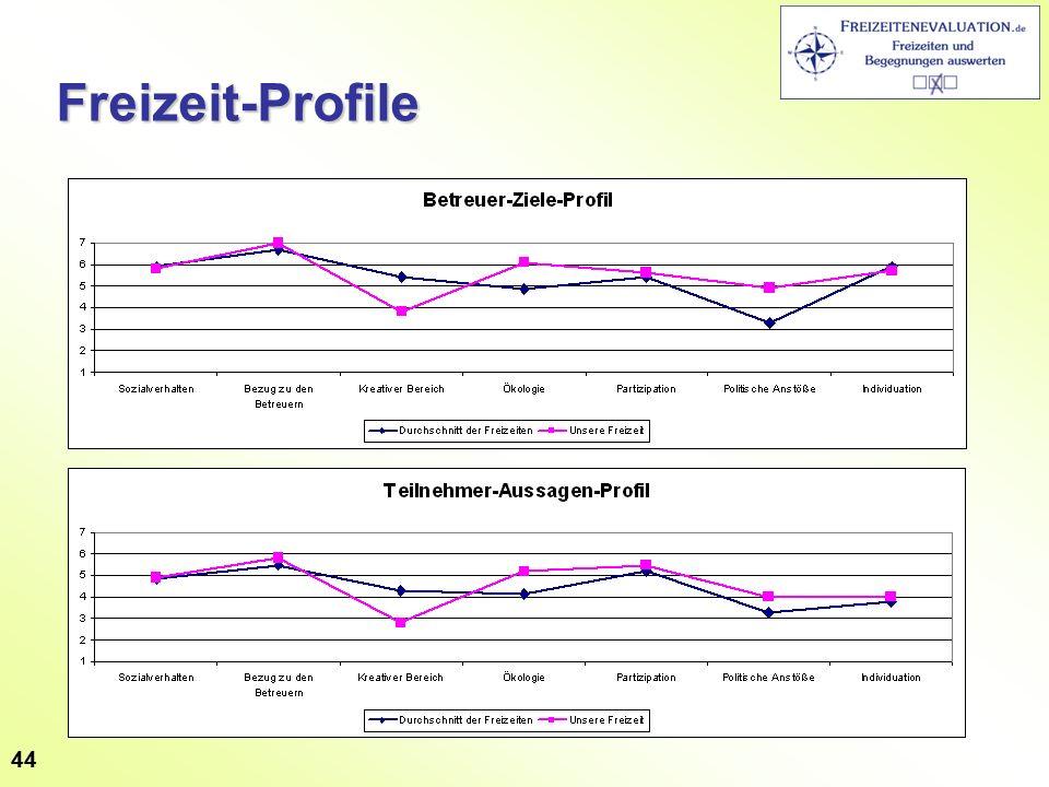 44Freizeit-Profile