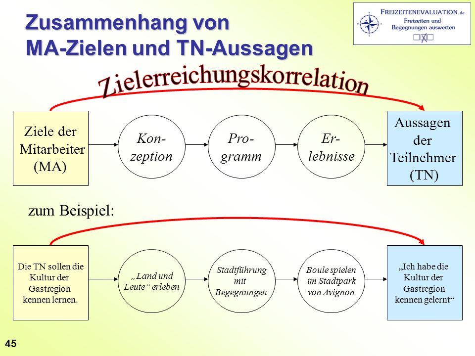 45 Zusammenhang von MA-Zielen und TN-Aussagen Ziele der Mitarbeiter (MA) Aussagen der Teilnehmer (TN) Kon- zeption Pro- gramm Er- lebnisse Die TN sollen die Kultur der Gastregion kennen lernen.