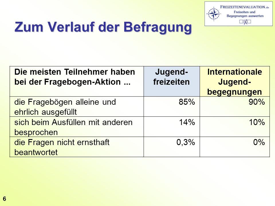 Zum Verlauf der Befragung Die meisten Teilnehmer haben bei der Fragebogen-Aktion... Jugend- freizeiten Internationale Jugend- begegnungen die Fragebög