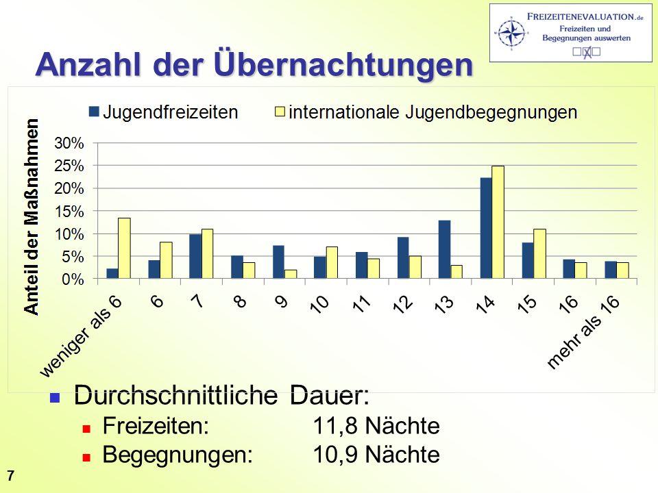 Anzahl der Übernachtungen Durchschnittliche Dauer: Freizeiten: 11,8 Nächte Begegnungen:10,9 Nächte 7