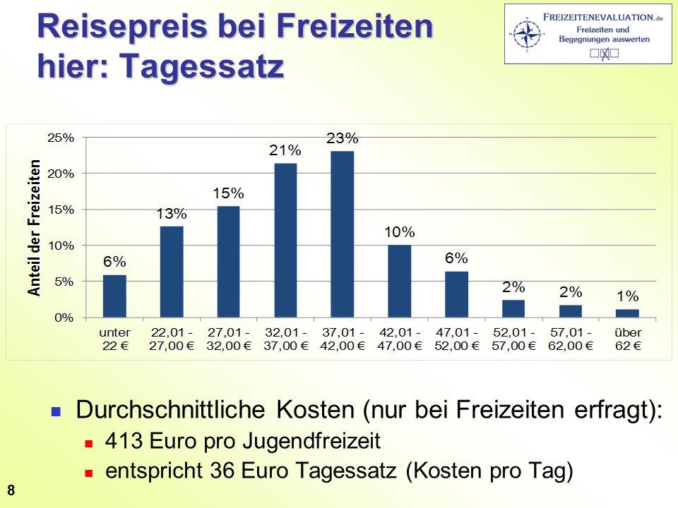 Reisepreis bei Freizeiten hier: Tagessatz Durchschnittliche Kosten (nur bei Freizeiten erfragt): 413 Euro pro Jugendfreizeit entspricht 36 Euro Tagessatz (Kosten pro Tag) 8