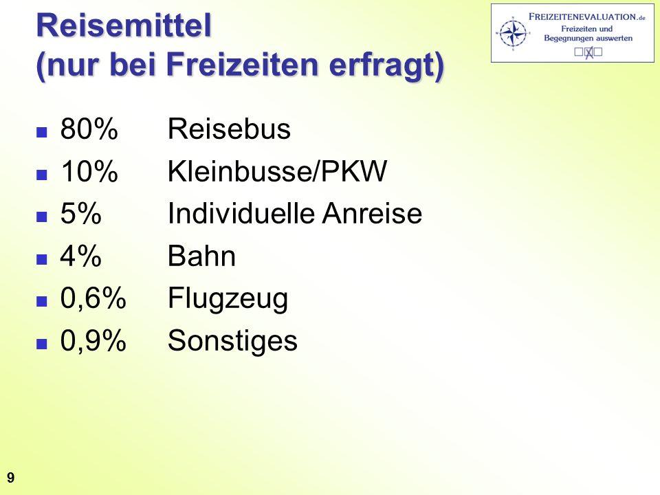 Reisemittel (nur bei Freizeiten erfragt) 80%Reisebus 10%Kleinbusse/PKW 5%Individuelle Anreise 4%Bahn 0,6%Flugzeug 0,9%Sonstiges 9