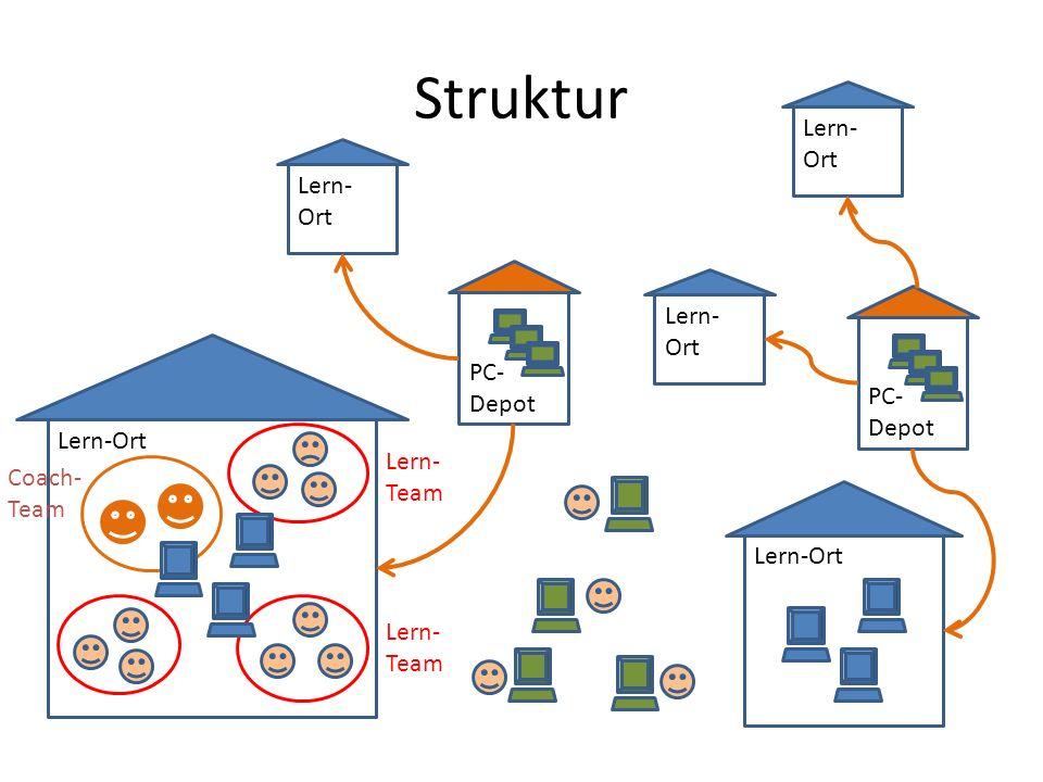 Struktur Lern-Ort PC- Depot Lern-Ort PC- Depot Lern- Team Coach- Team