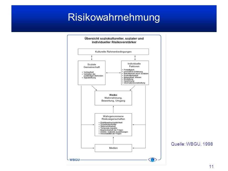11 Risikowahrnehmung Quelle: WBGU, 1998