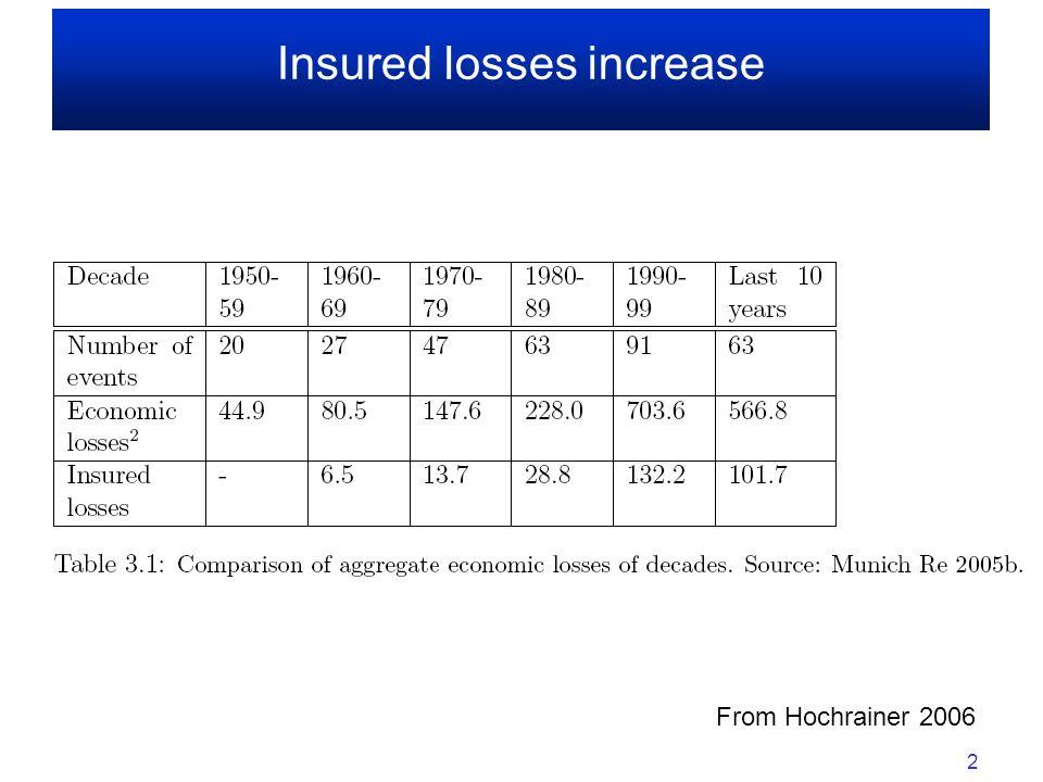 Versicherung und Risikoaversion Quelle: Froot and O Connel, 1999.