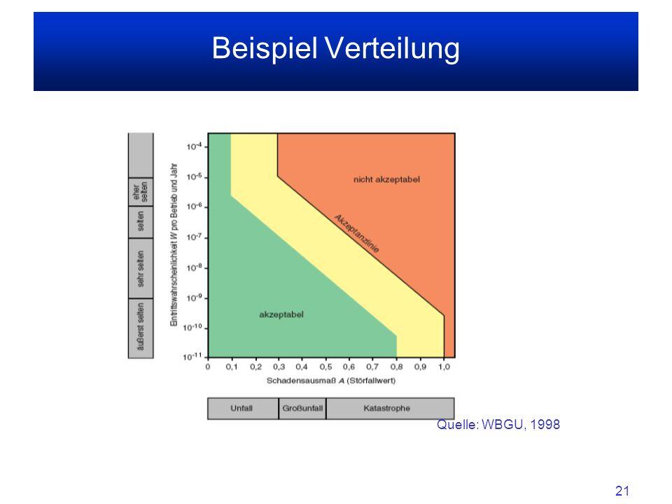 21 Beispiel Verteilung Quelle: WBGU, 1998