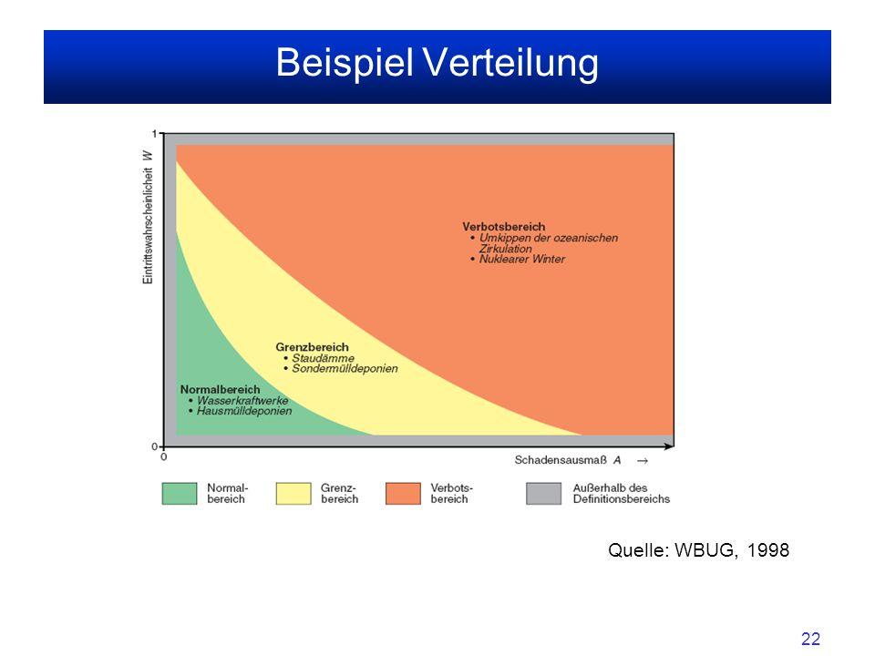 22 Beispiel Verteilung Quelle: WBUG, 1998 sss