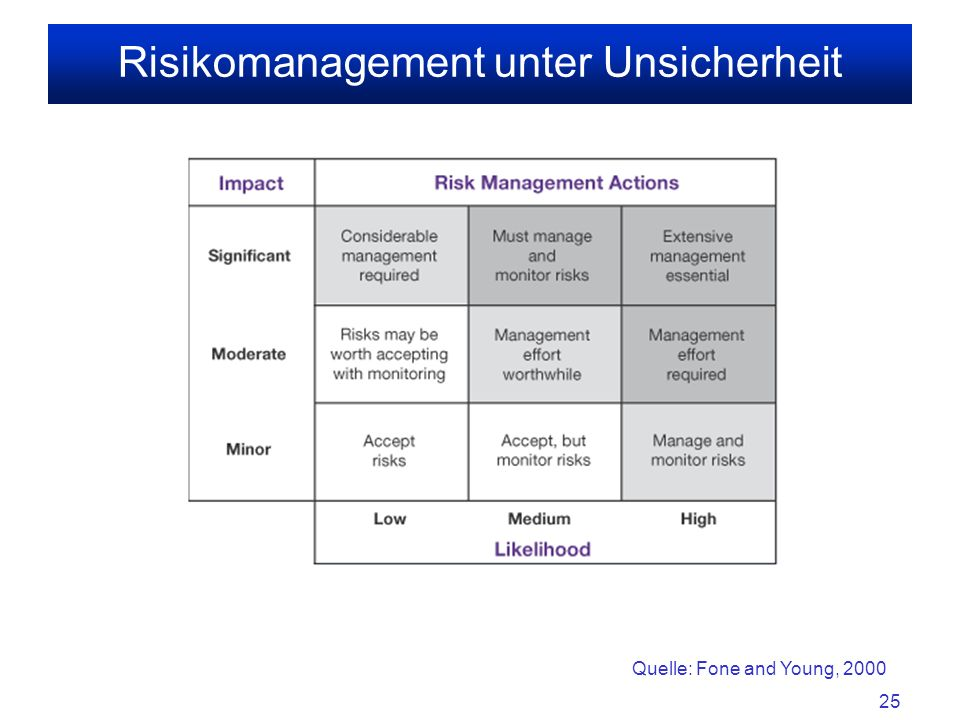 25 Risikomanagement unter Unsicherheit Quelle: Fone and Young, 2000