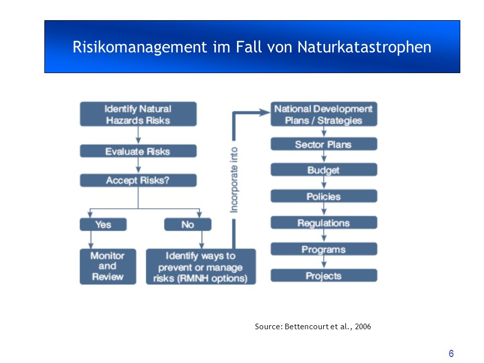 6 Source: Bettencourt et al., 2006 Risikomanagement im Fall von Naturkatastrophen