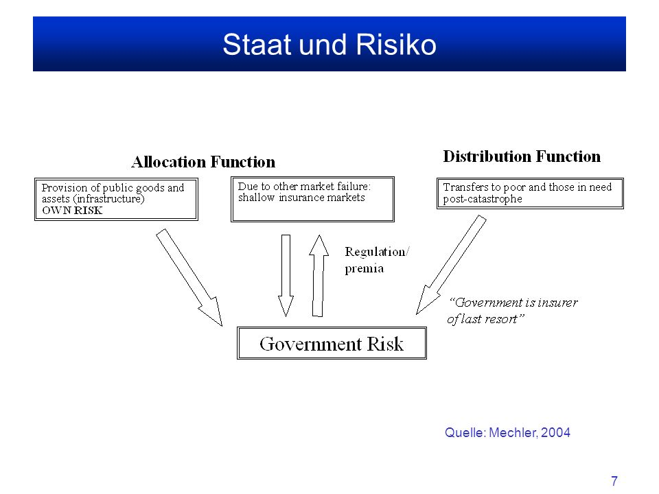 8 Staat und Risiko Aus wohlfahrtstheoretischer Sicht ist Staat Risiko ausgesetzt aufgrund seiner 2 zentralen Funktionen –Allokation von Gütern und Dienstleistungen (Saubere Umwelt, Bildung, Sicherheit...) –Einkommensverteilung.