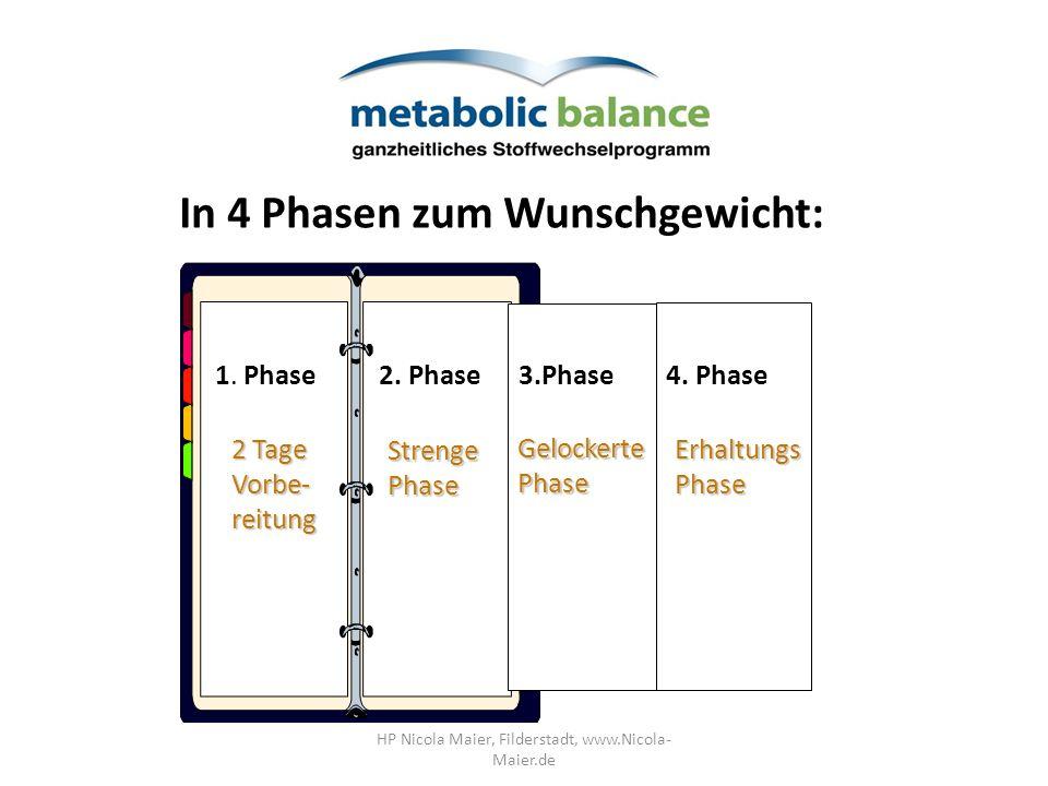 ErhaltungsPhase 2 Tage Vorbe- reitung StrengePhase GelockertePhase In 4 Phasen zum Wunschgewicht: 1. Phase2. Phase3.Phase4. Phase HP Nicola Maier, Fil