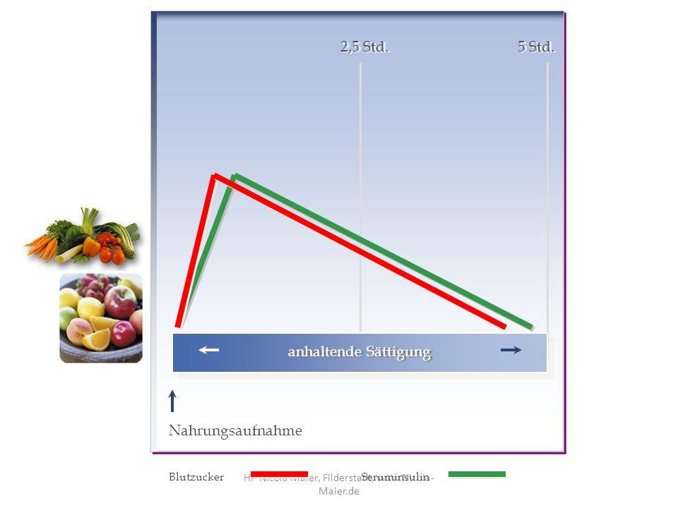 7.Sie ausgewählte Obste essen Sie immer am Ende oder während der Mahlzeit 8.Sie verwenden in den ersten 14 Tagen kein Öl / Fett 9.Sie trinken die für Sie errechnete Menge Wasser am Tag 10.