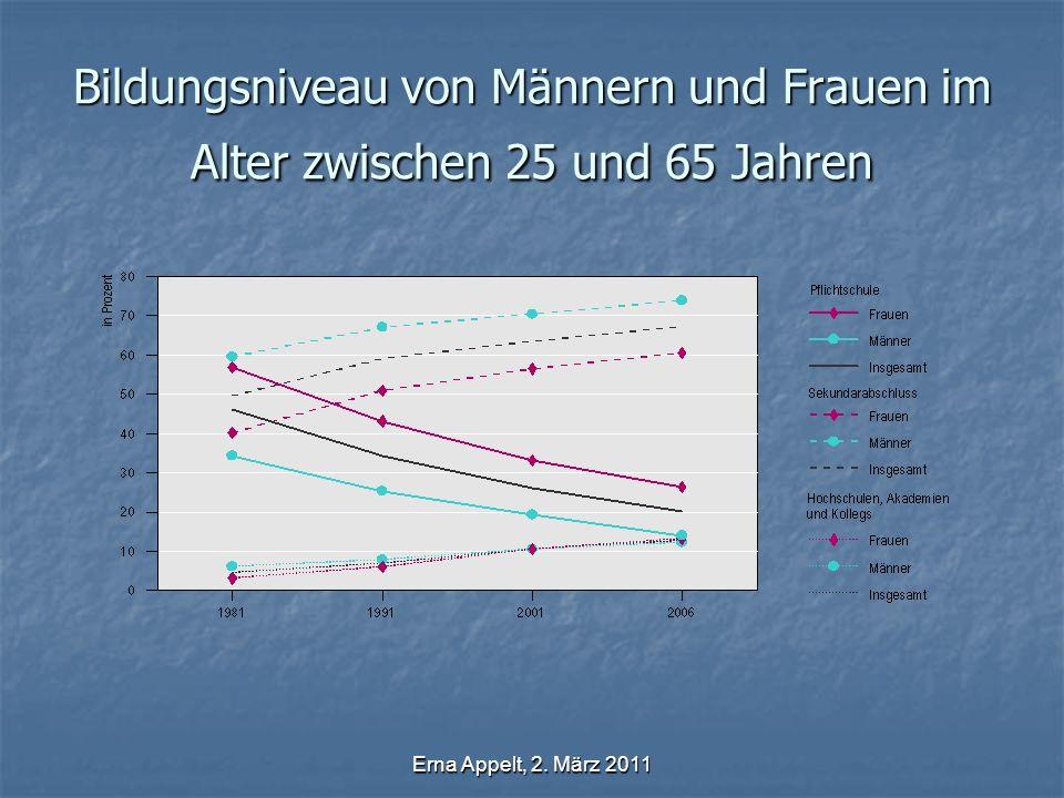 Erna Appelt, 2. März 2011 Bildungsniveau von Männern und Frauen im Alter zwischen 25 und 65 Jahren