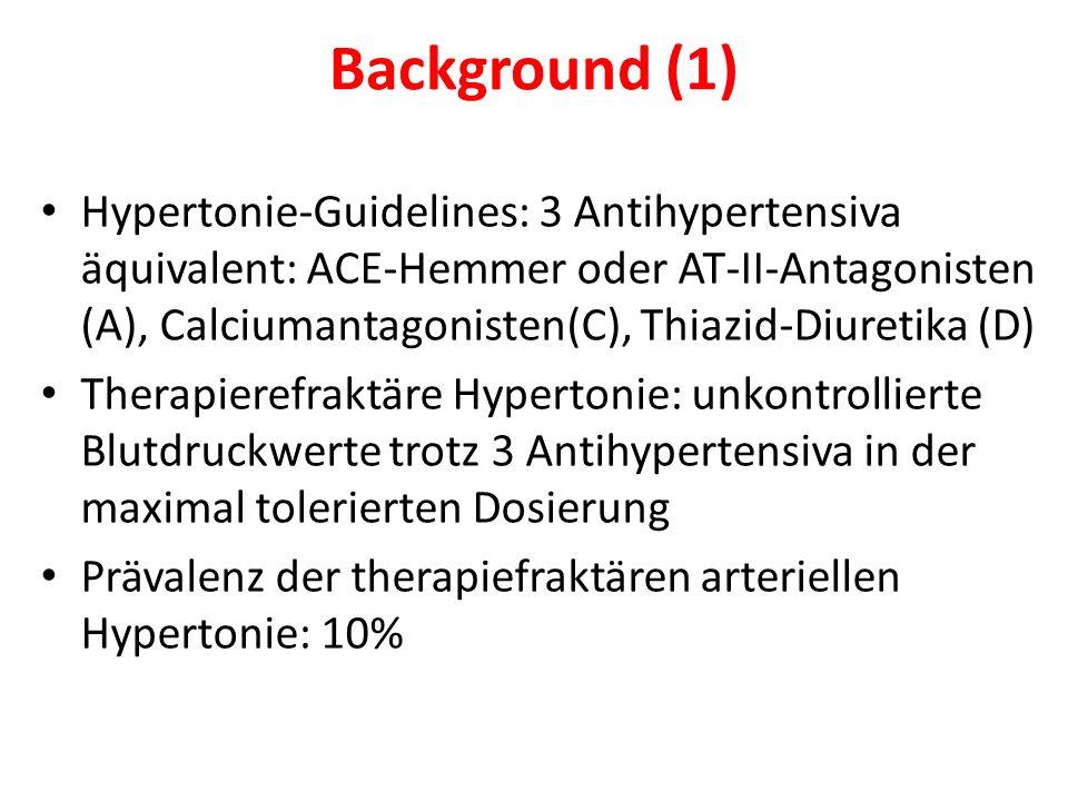 Background (1) Hypertonie-Guidelines: 3 Antihypertensiva äquivalent: ACE-Hemmer oder AT-II-Antagonisten (A), Calciumantagonisten(C), Thiazid-Diuretika (D) Therapierefraktäre Hypertonie: unkontrollierte Blutdruckwerte trotz 3 Antihypertensiva in der maximal tolerierten Dosierung Prävalenz der therapiefraktären arteriellen Hypertonie: 10%