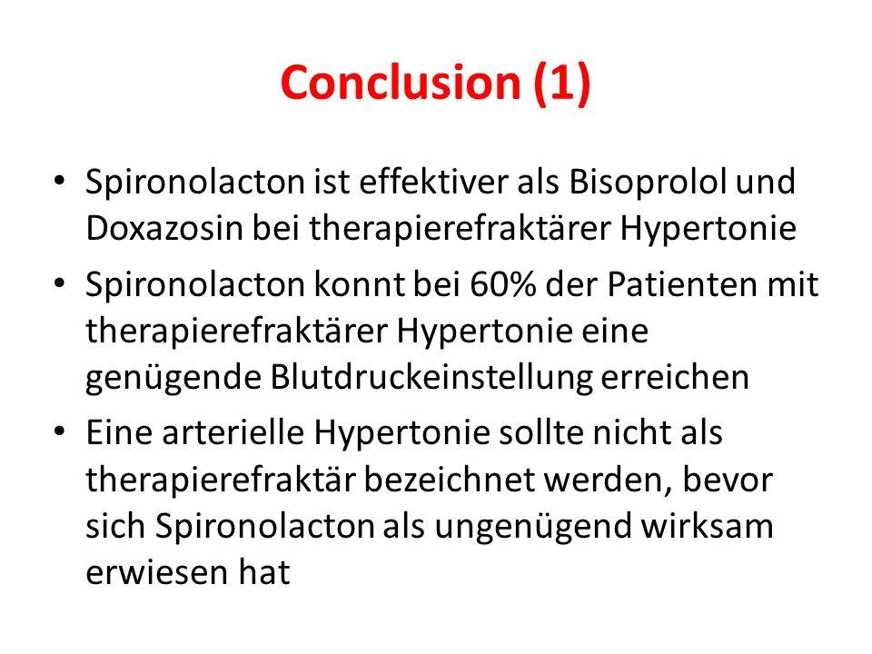 Conclusion (1) Spironolacton ist effektiver als Bisoprolol und Doxazosin bei therapierefraktärer Hypertonie Spironolacton konnt bei 60% der Patienten mit therapierefraktärer Hypertonie eine genügende Blutdruckeinstellung erreichen Eine arterielle Hypertonie sollte nicht als therapierefraktär bezeichnet werden, bevor sich Spironolacton als ungenügend wirksam erwiesen hat