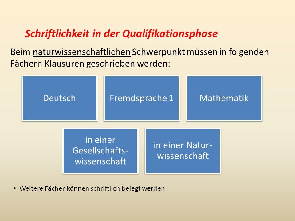 Schriftlichkeit in der Qualifikationsphase Beim naturwissenschaftlichen Schwerpunkt müssen in folgenden Fächern Klausuren geschrieben werden: DeutschFremdsprache 1 Mathematik in einer Gesellschafts- wissenschaft in einer Natur- wissenschaft Weitere Fächer können schriftlich belegt werden