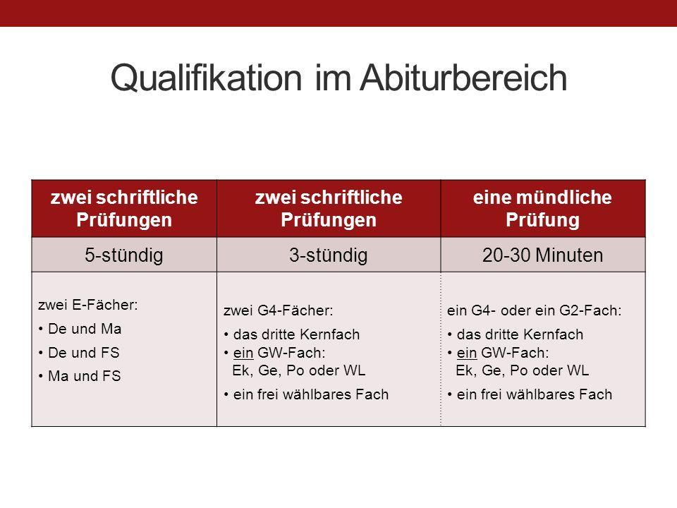 Qualifikation im Abiturbereich zwei schriftliche Prüfungen eine mündliche Prüfung 5-stündig3-stündig20-30 Minuten zwei E-Fächer: De und Ma De und FS Ma und FS zwei G4-Fächer: das dritte Kernfach ein GW-Fach: Ek, Ge, Po oder WL ein frei wählbares Fach ein G4- oder ein G2-Fach: das dritte Kernfach ein GW-Fach: Ek, Ge, Po oder WL ein frei wählbares Fach