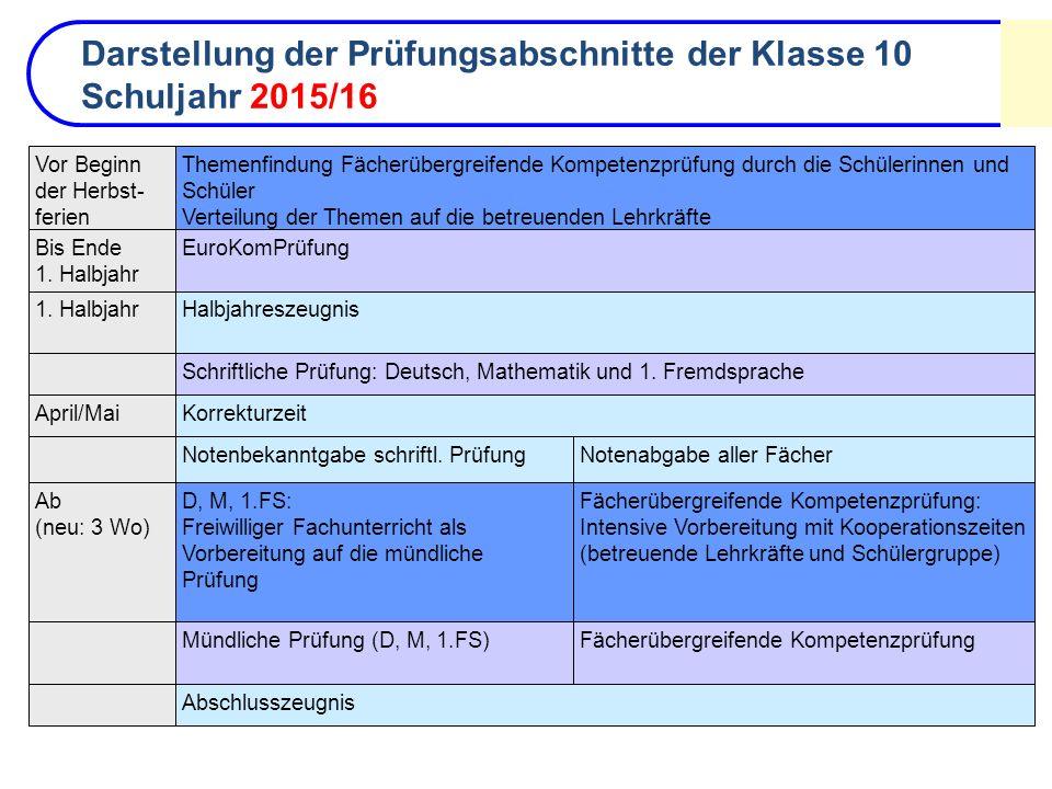 KorrekturzeitApril/MaiFächerübergreifende Kompetenzprüfung: Intensive Vorbereitung mit Kooperationszeiten (betreuende Lehrkräfte und Schülergruppe) D,