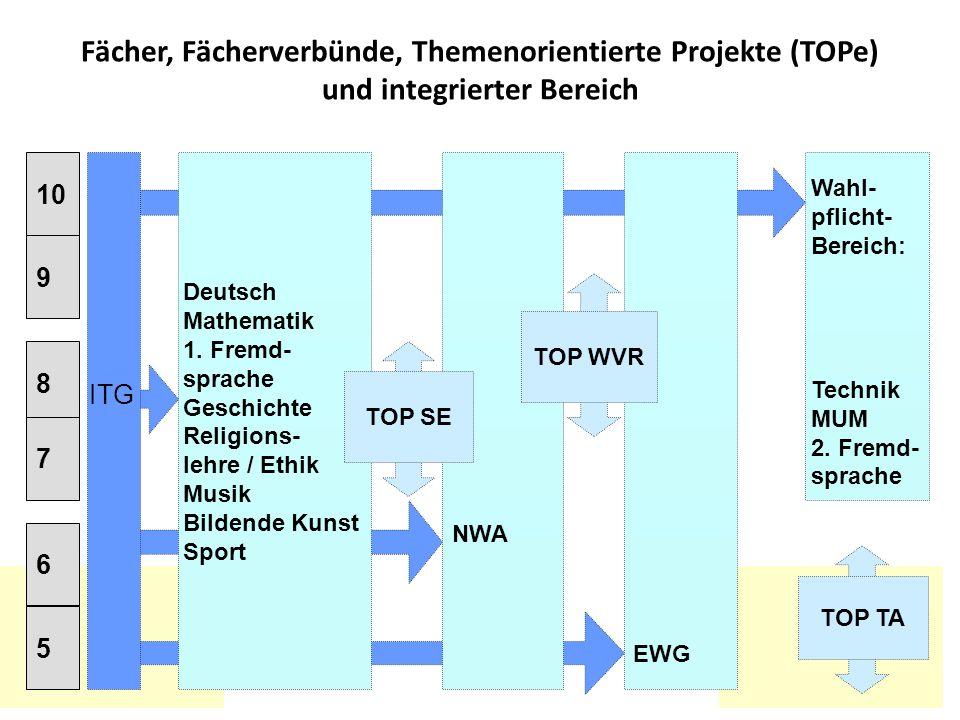 Fächer, Fächerverbünde, Themenorientierte Projekte (TOPe) und integrierter Bereich Deutsch Mathematik 1. Fremd- sprache Geschichte Religions- lehre /
