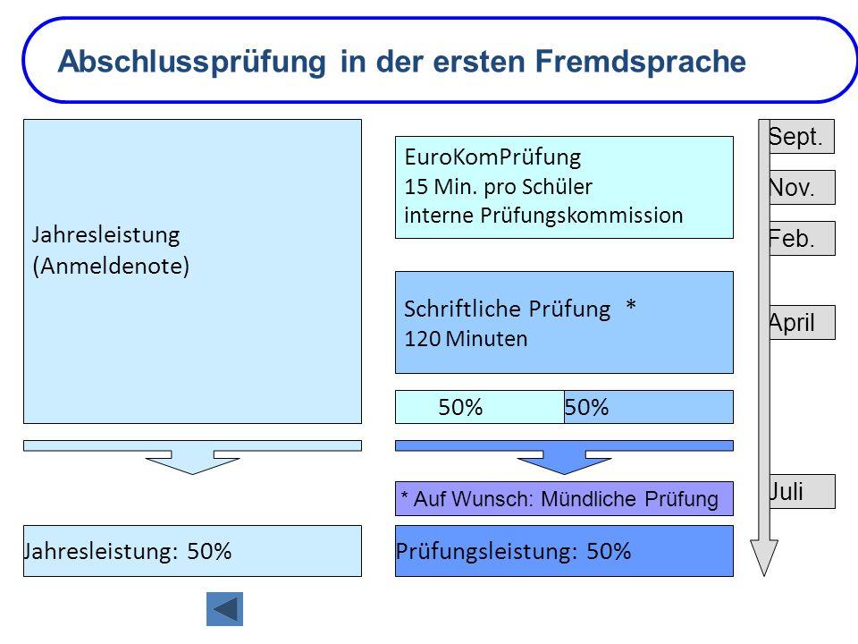 Abschlussprüfung in der ersten Fremdsprache Jahresleistung: 50%Prüfungsleistung: 50% * Auf Wunsch: Mündliche Prüfung 50% EuroKomPrüfung 15 Min. pro Sc